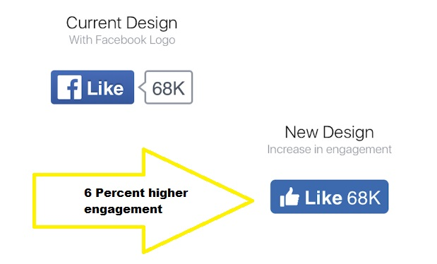 Facebook 6 percent higher like button