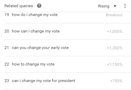 google-vote-change-data