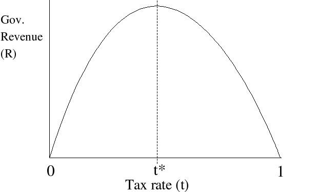 Laffer_Curve