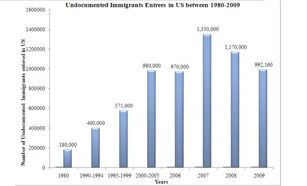 Undocumented_Immigrants_Entrees_in_US_between_1980-2009